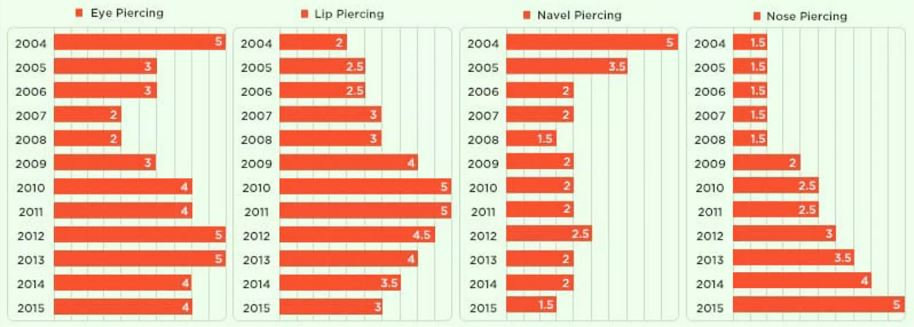 Piercing Trends 2