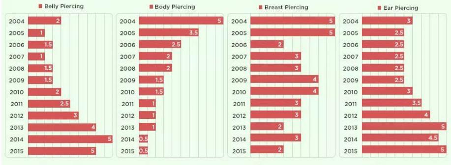 Piercing Trends