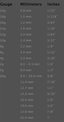 gauge conversion table