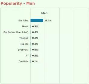piercing popularity in men