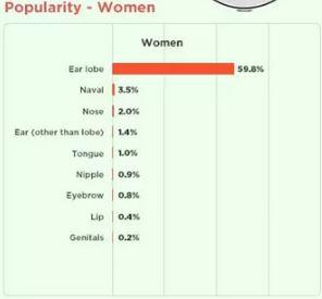 piercing popularity in women