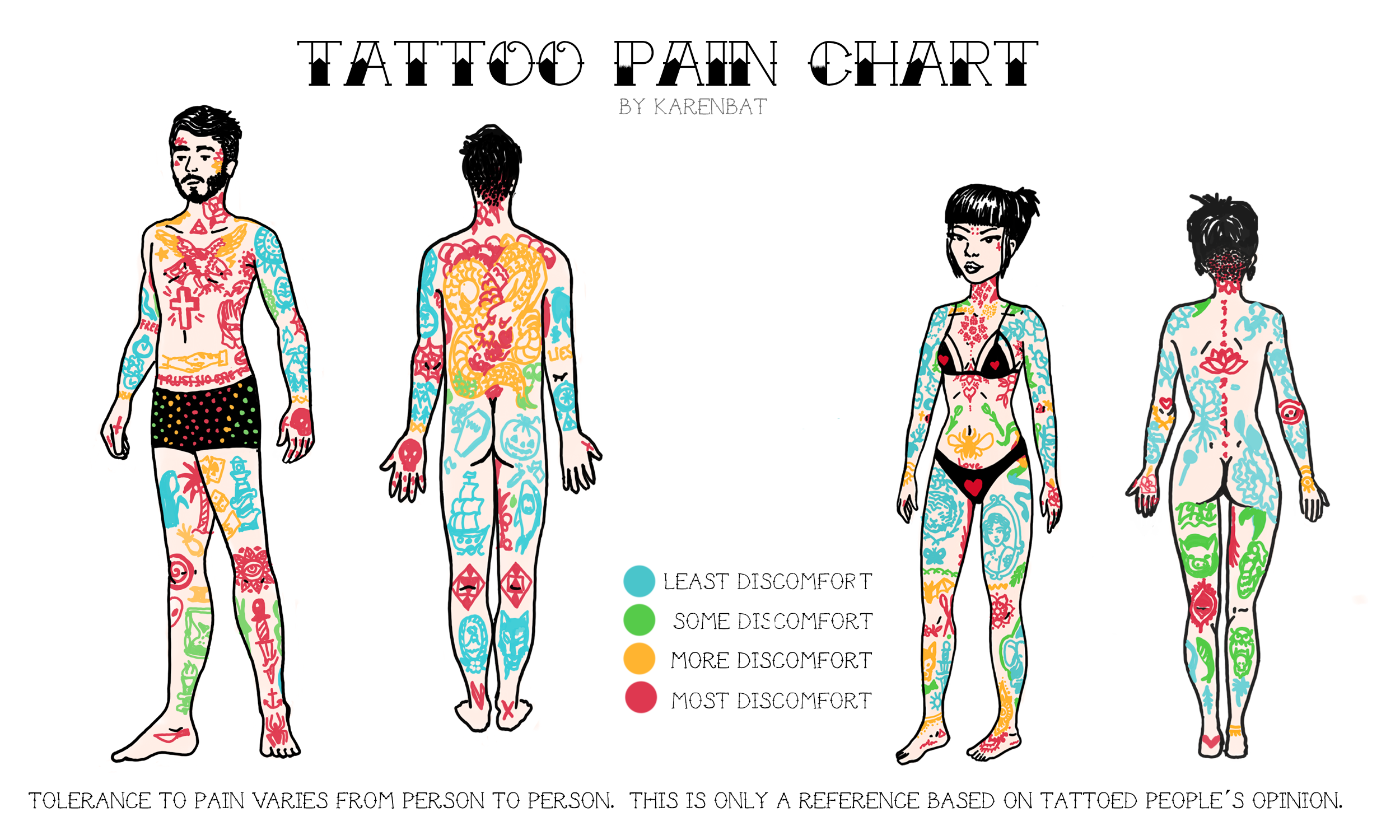 Your Ultimate Tattoo Pain Chart Bible for Tattoos , Tats \u0027n